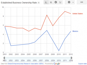 Established Business Ownership Rate in Mexico - Global Entrepreneurship Monitor
