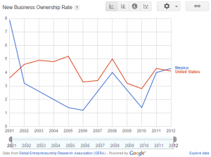 New Business Ownership Rate in Mexico - Global Entrepreneurship Monitor