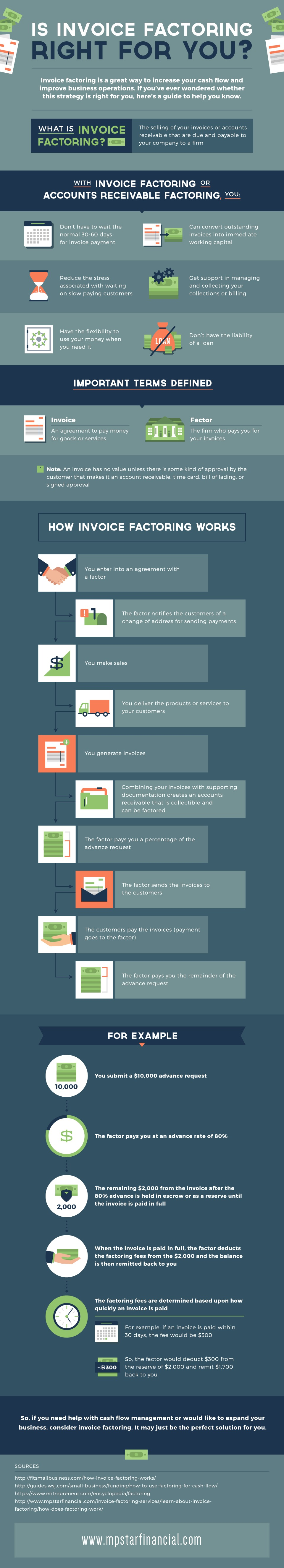Guest Post The Ultimate Guide To Invoice Factoring Venture - Invoice financing startup